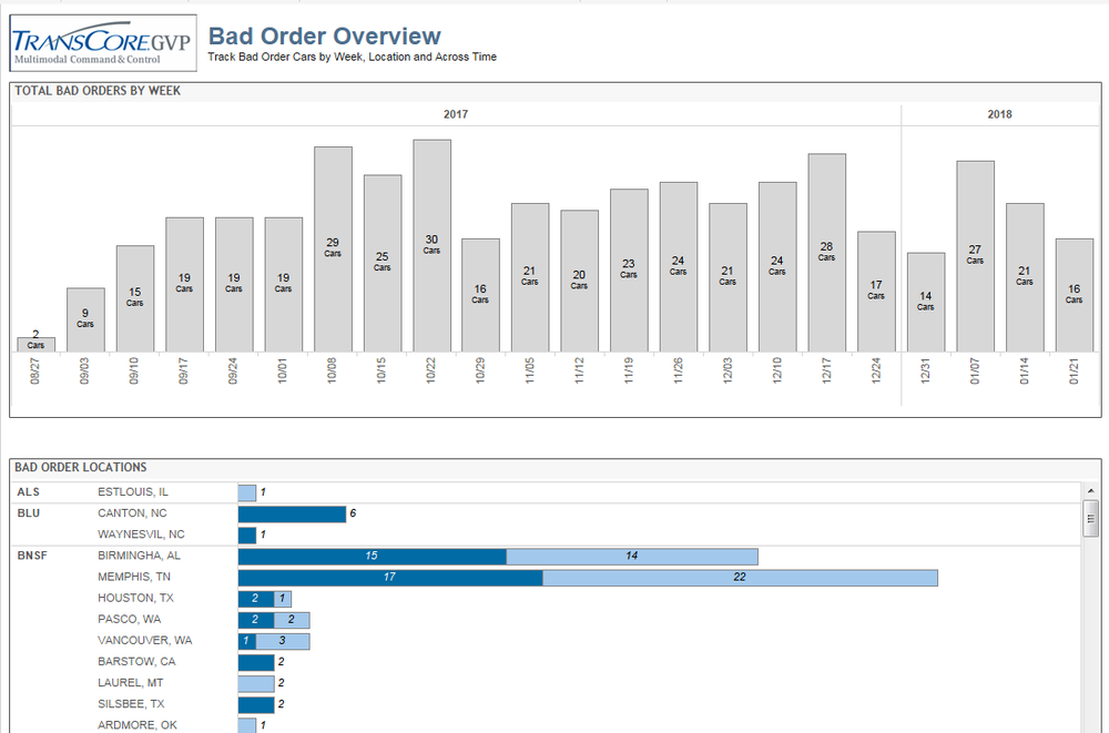Transportation Data Analysis