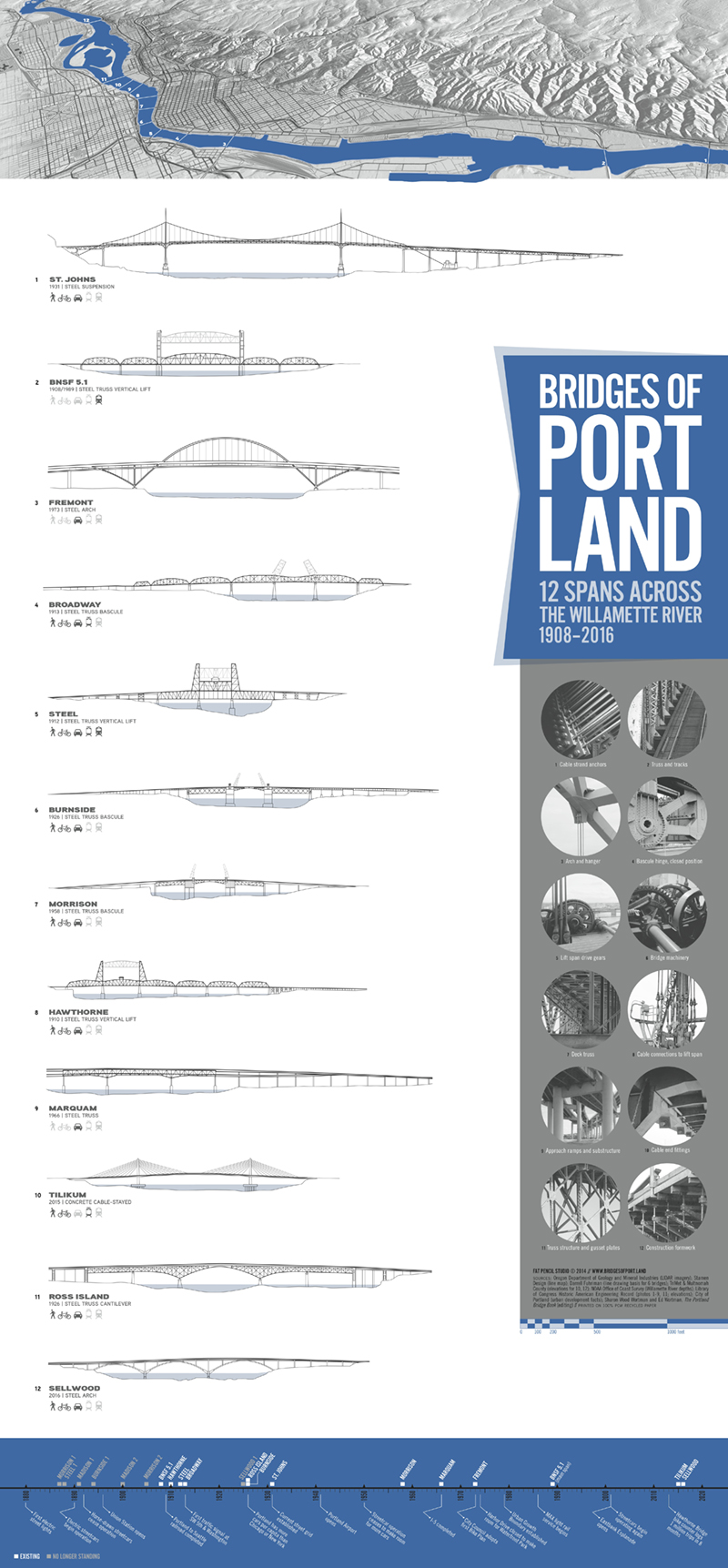 bridges-of-portland-poster.jpg