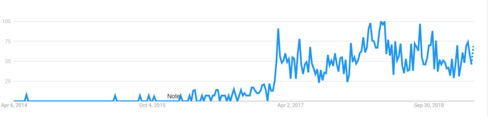 Lo-fi trends.png