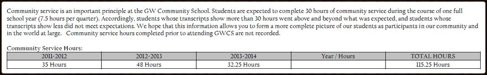 Sample of how community service hours are recorded on students' GWCS transcript.