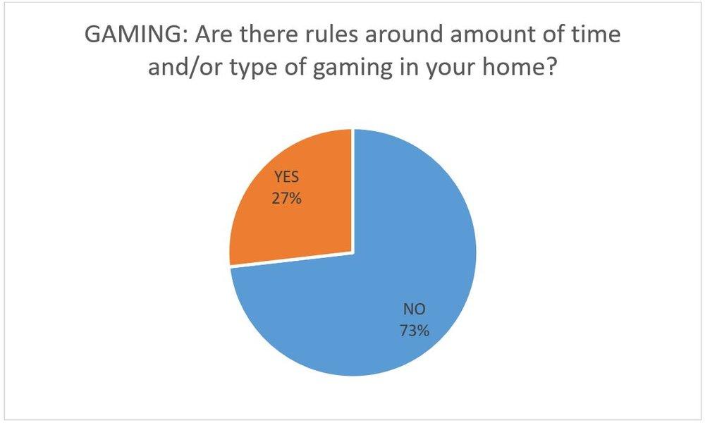 4 gaming.JPG