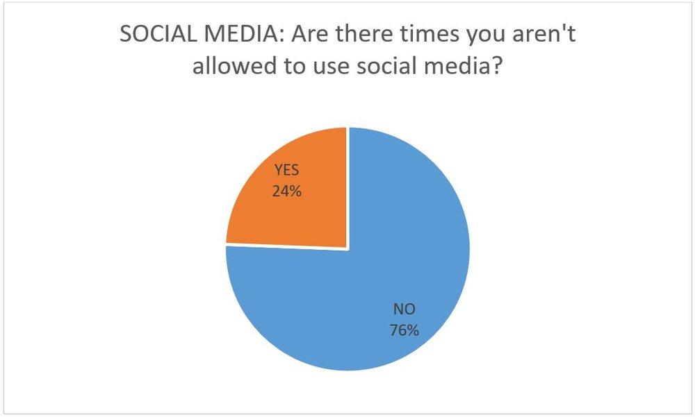 7 social media.JPG