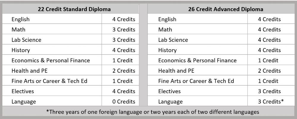Graduation Diploma Requirements.JPG