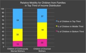 rich-kids-divorce-mobility