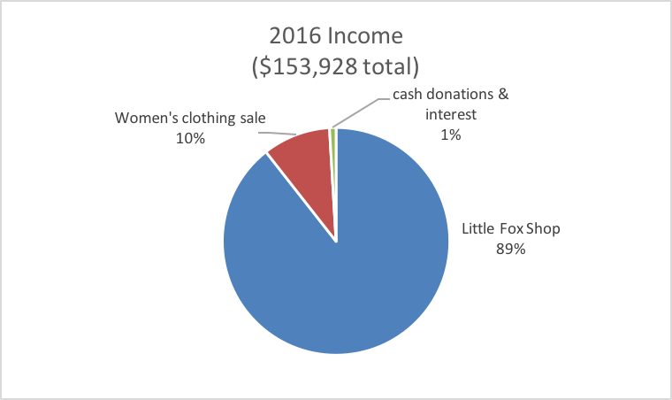 2016 income.png