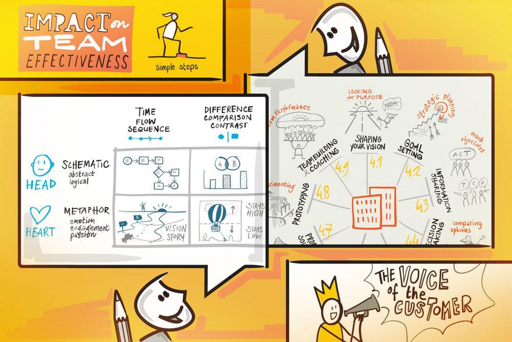 """Beispiele für Illustrationen aus dem Buch """"Visual Thinking"""" von BIS Publishers (in den Sprechblasen).  Grafik: Florian Wagner"""