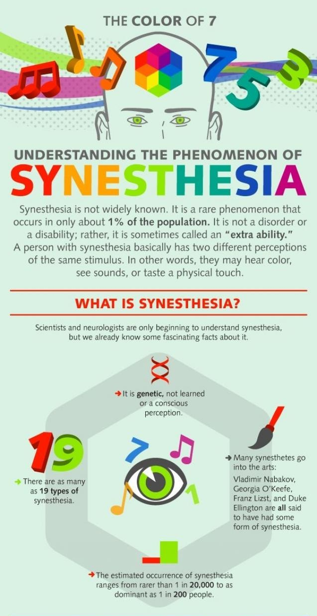 Synesthesia Chart