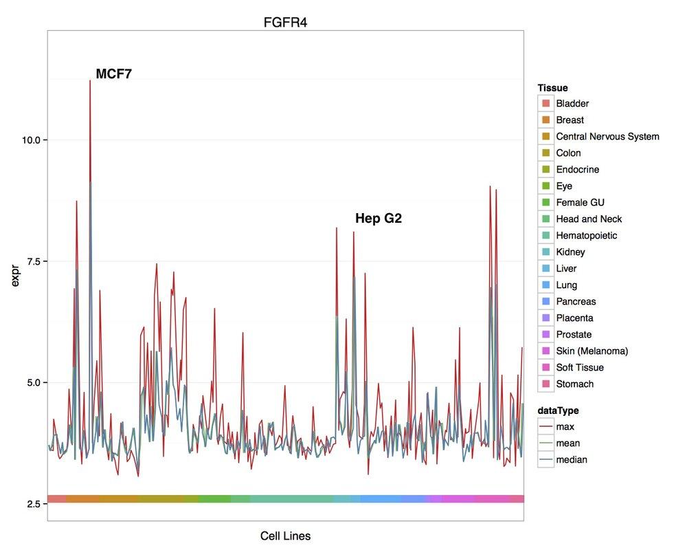 NEW_DATA-max_mean_median_line_plots.jpg