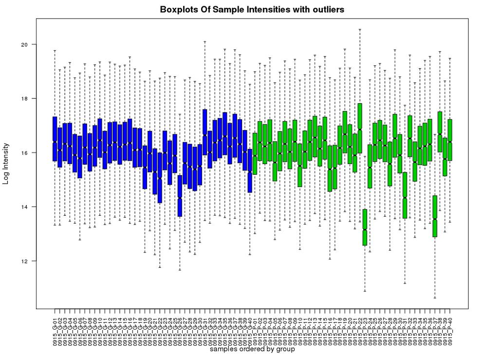 Boxplot.nonN.outliers.png
