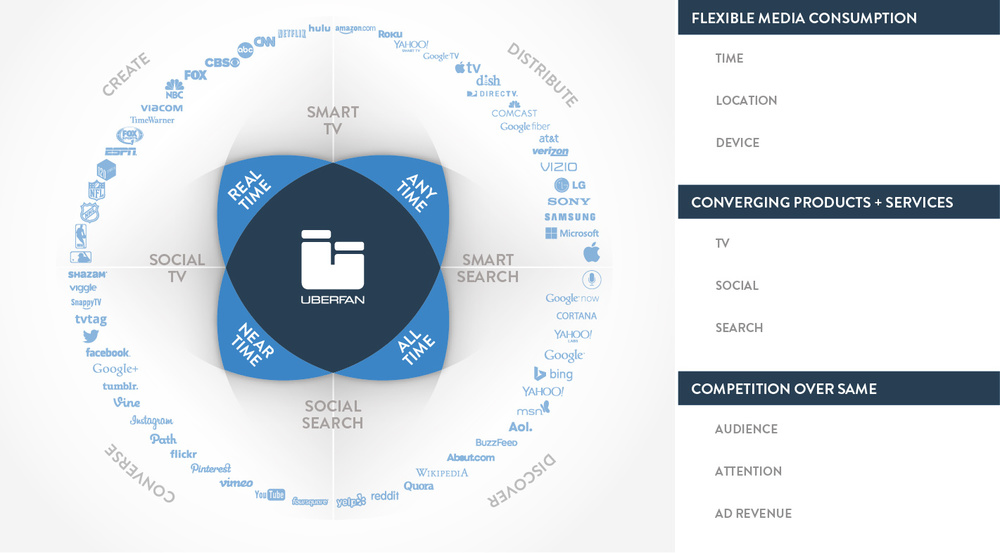 TV AND EVENT MEDIA ECOSYSTEM