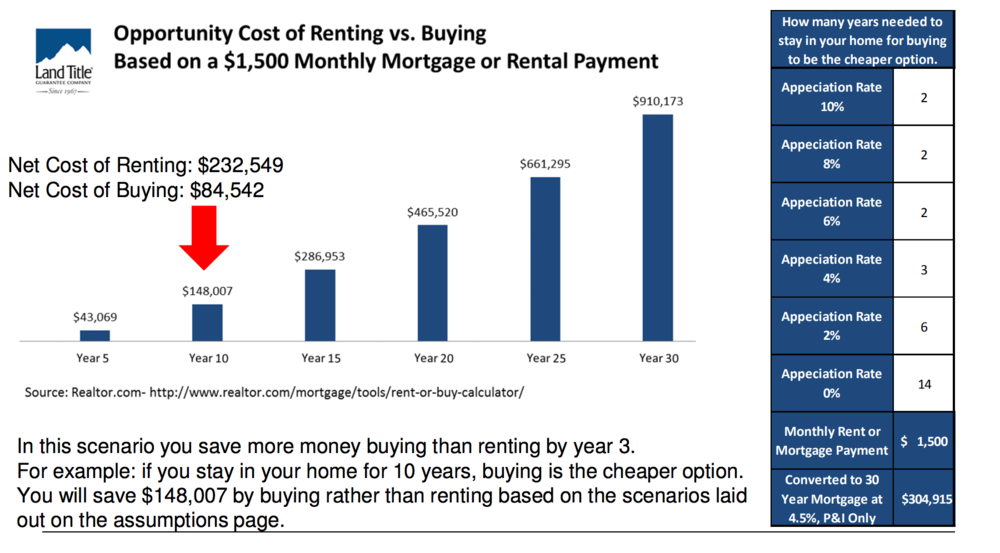Chart based on data here:  https://www.realtor.com/mortgage/tools/rent-or-buy-calculator/