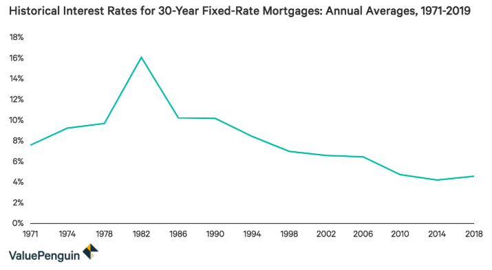 source:  https://www.valuepenguin.com/mortgages/historical-mortgage-rates