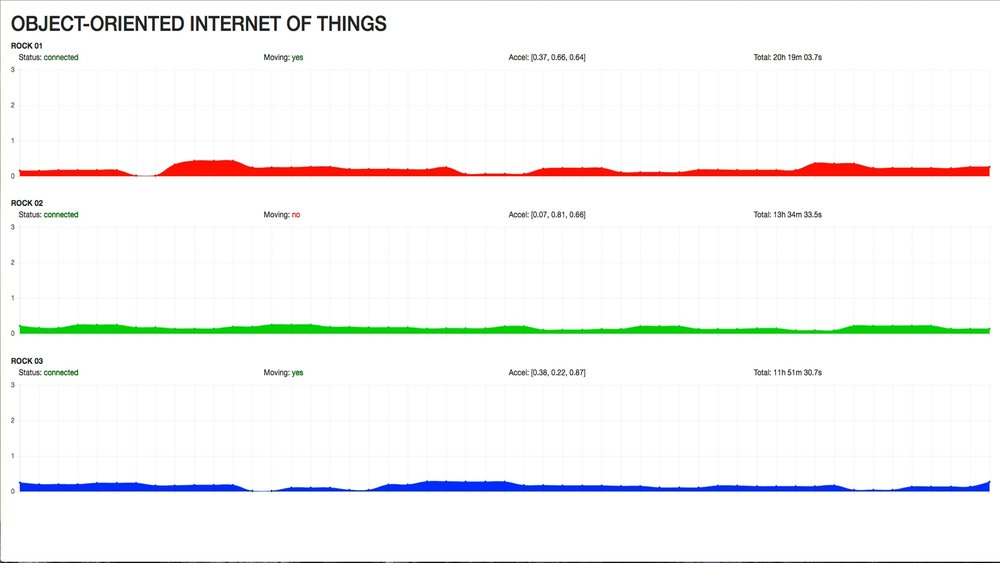 Object-Oriented Internet of Things, data visualization graph