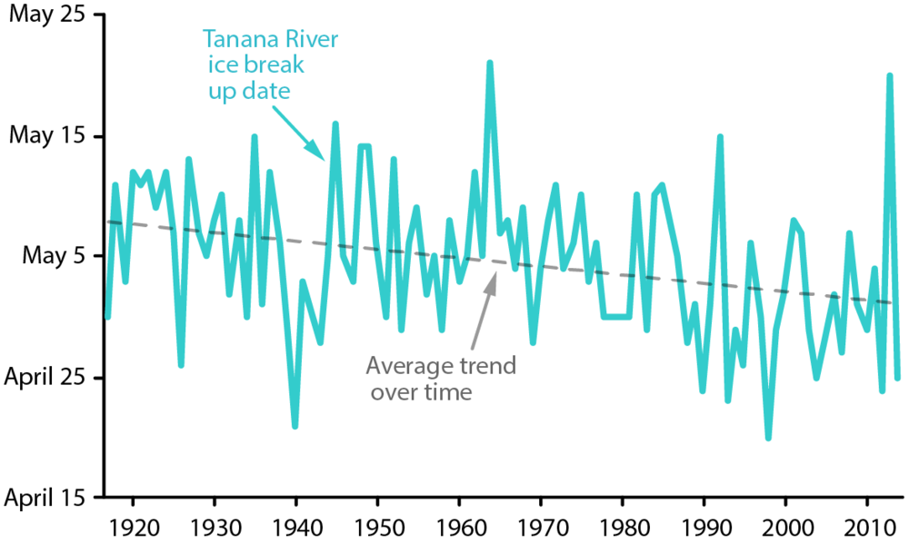 The ice on the Tanana River in Nenana, Alaska, breaks up between mid-April and mid-May each spring. Since 1917, when the Nenana Ice Classic began, the average trend has been toward earlier ice-out dates.  Sources: Data from the National Snow and Ice Data Center and the Nenana Ice Classic (Figure by Emily Benson)