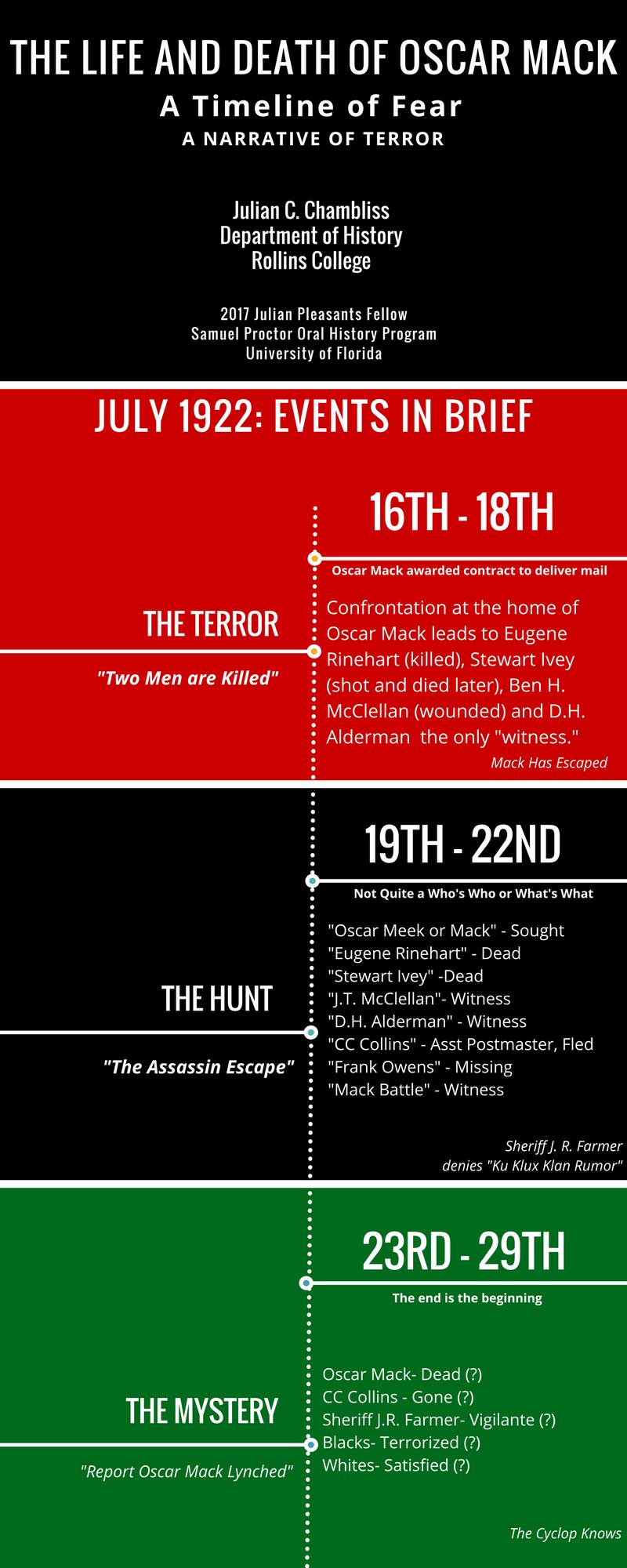 A Timeline for Oscar Mack