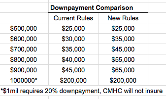 Comparison chart showing impact of new downpayment rules
