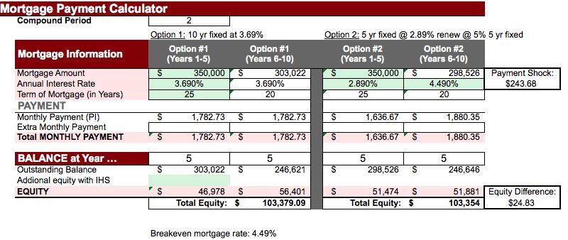 5 year fixed mortgage versus 10 year fixed mortgage - Nawar Naji Toronto Mortgage Broker