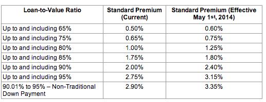 CMHC Insurance Premium