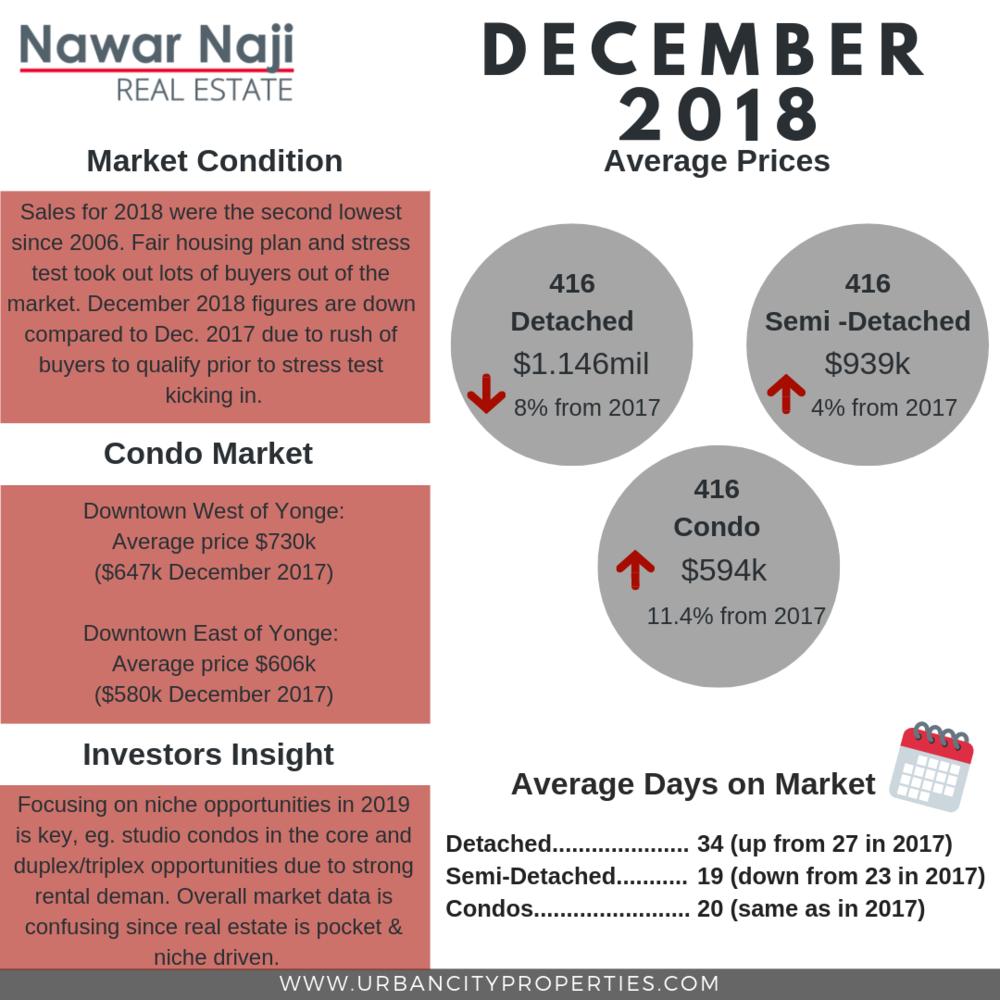 December 2018 Toronto Real Estate Market.png