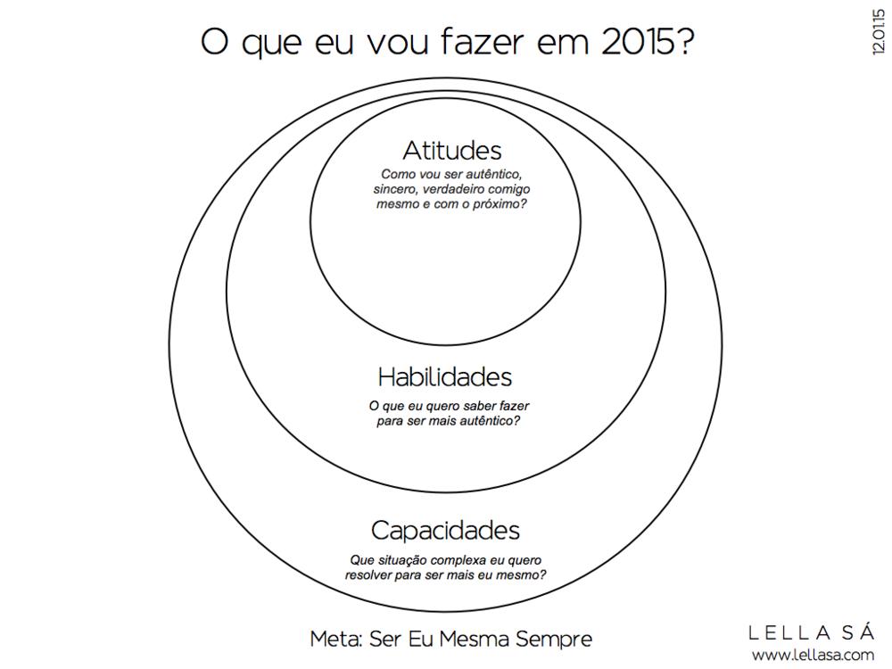 Planejamento Atitudes 2015 - Lella Sá