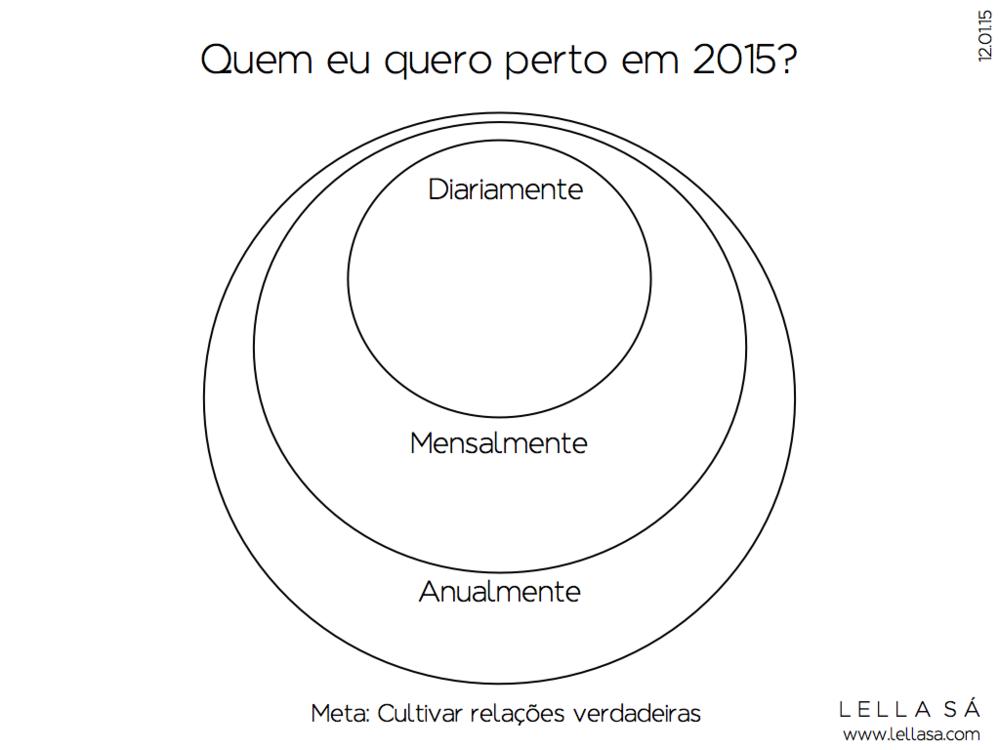 Planejamento Relações em 2015 - Lella Sá