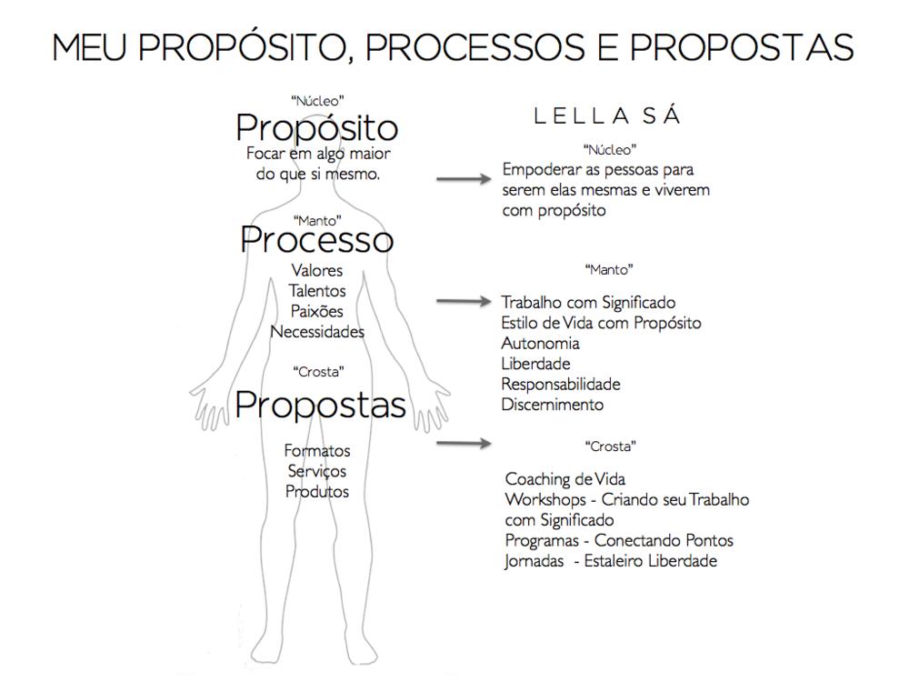 Propósito, Processos e Propostas - Lella Sá