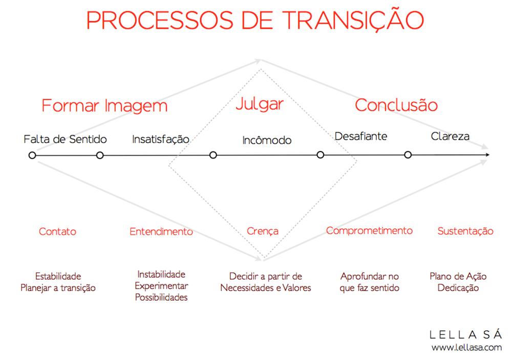 Proceso de Transição - Lella Sá