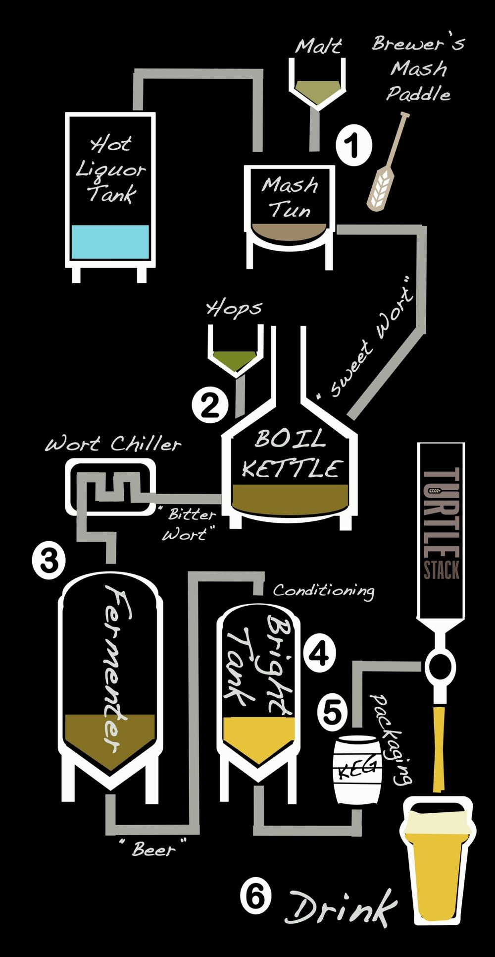 Craft Brewery Process