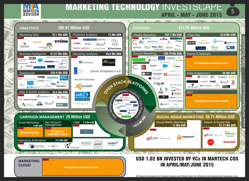 marketing technology companies