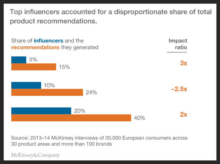 who are social media influencers