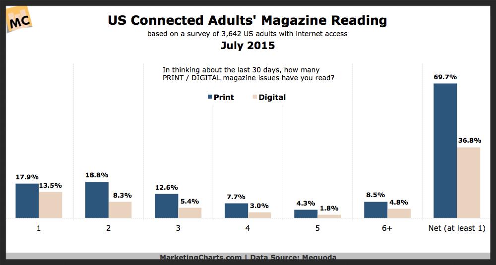 print magazine marketing