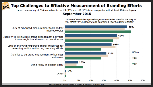 top marketing challenges to effective brand efforts