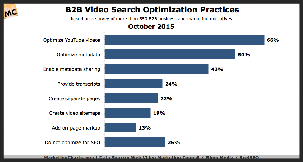 how B2B marketers are using video