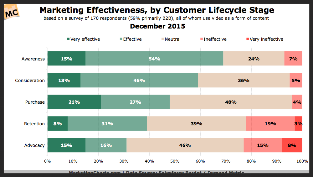 marketers most effective customer lifecycle