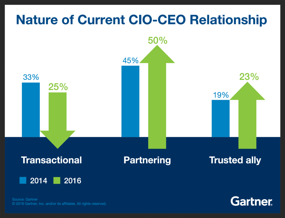 cio cmo ceo strategy