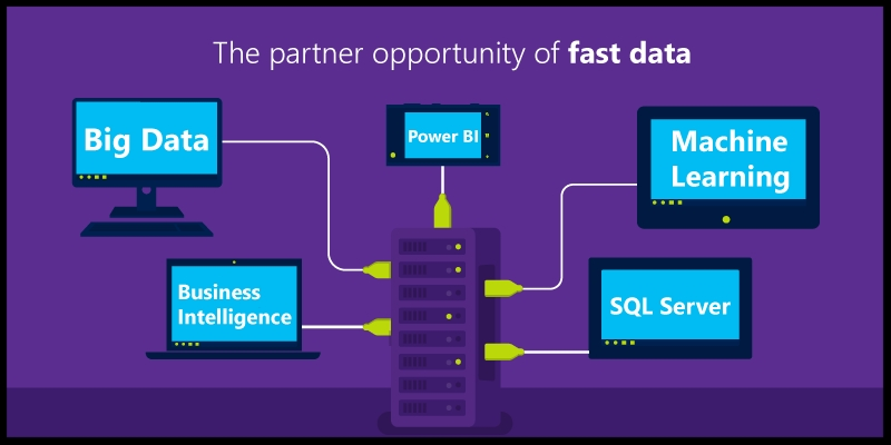 channel partner opportunity fast data