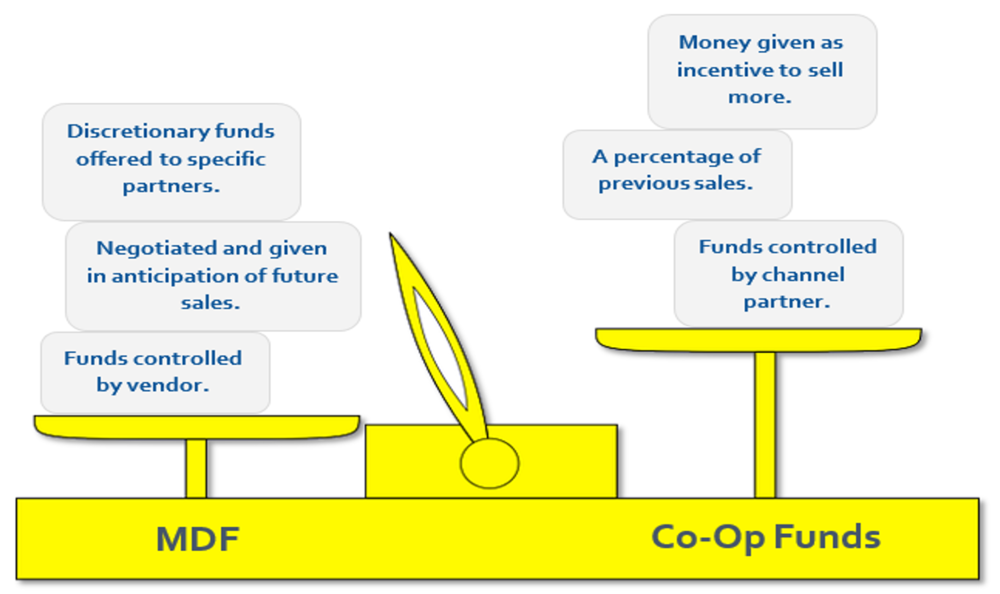 Market Development Funds (MDF) are different than Coop Marketing Funds in how they are given and who owns the money.