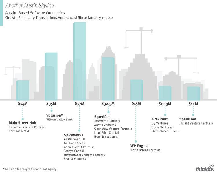 austin_growth_financings