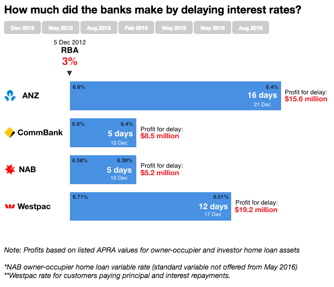 A simple interactive made to explain the money the big four banks make by delaying passing on interest rate changes. This piece (and the specific information in the infographic) was referred to in  questioning of ANZ chief Shayne Elliott    by the House Representative Economics Committee's inquiry into banking.