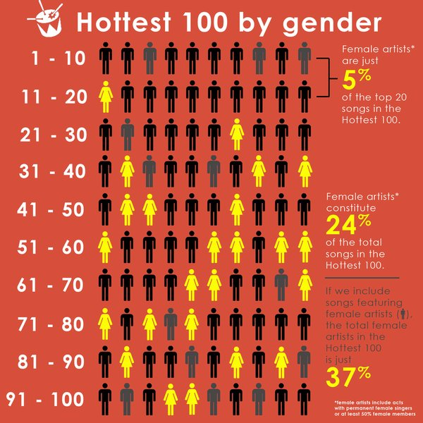 Hottest 100 gender tally – created as a personal project on the night of January 26 2016, to break show the gender discrepancy in the Triple J countdown.