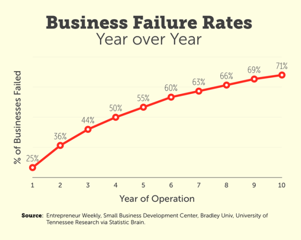 business-failure-rates87660-e1413686820595.png
