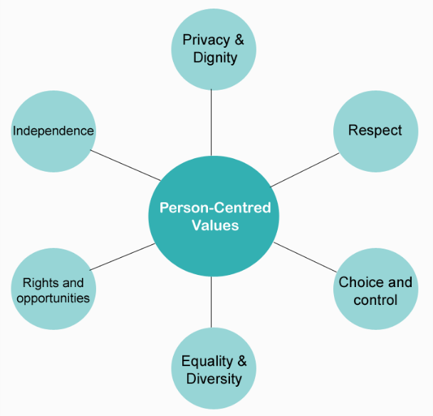Person centred values for web copy.png