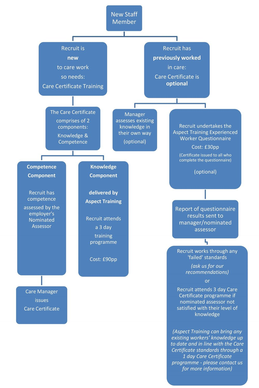 Care Certificate Flow Chart Aspect Training