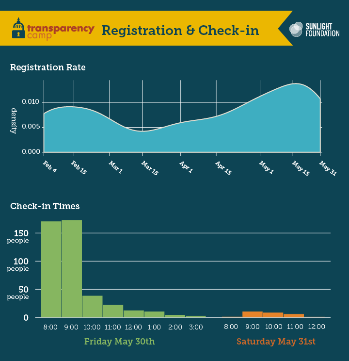 Chart of the registration rate and checkin times. Will be helpful for next years staffing and marketing push.