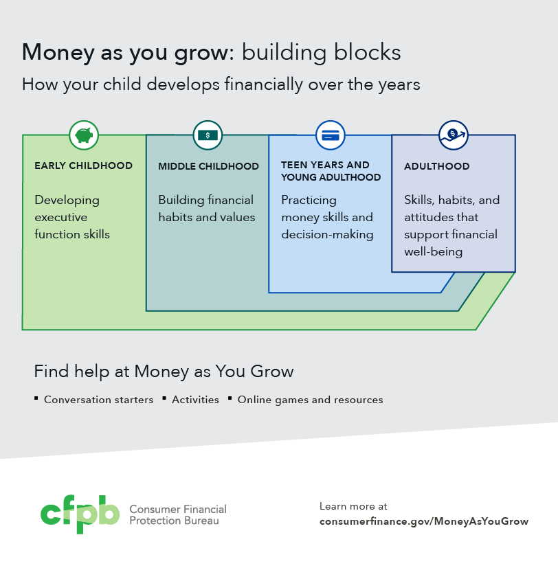 Money as you grow building blocks