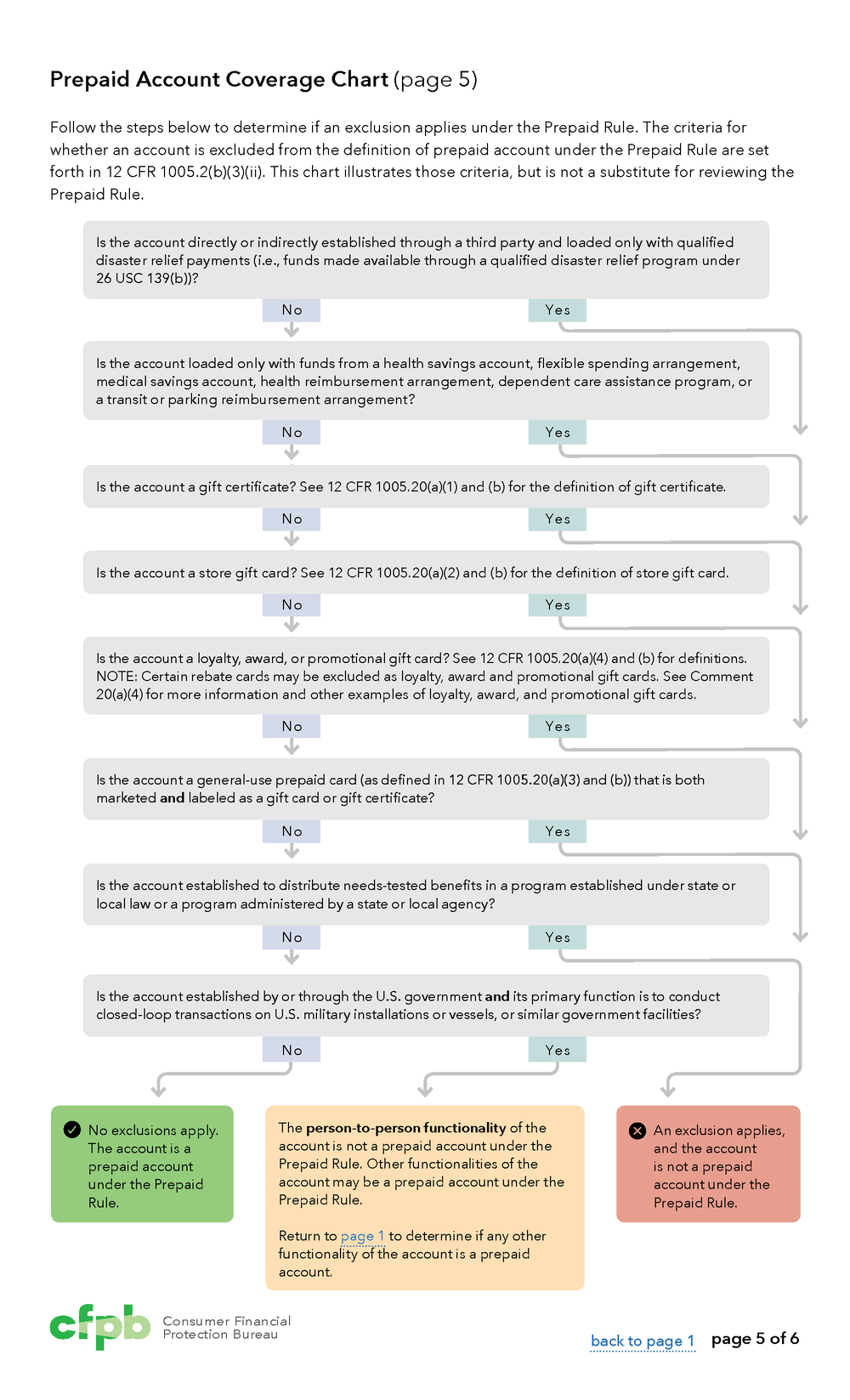 coverage chart page 5