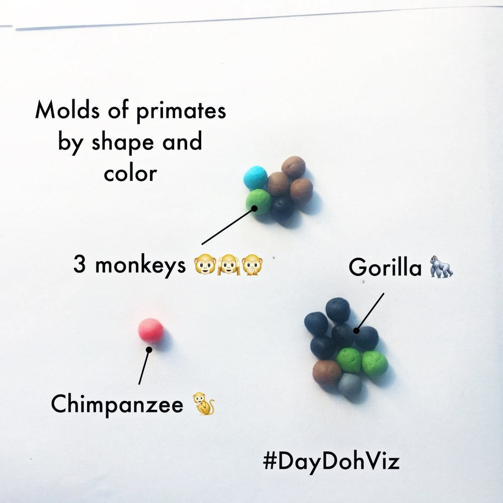 The most popular shape is the gorilla which can be found at 9 different locations. Gorillas in the coveted green color reside at the Lincoln Park Zoo and the San Antonio Zoo.