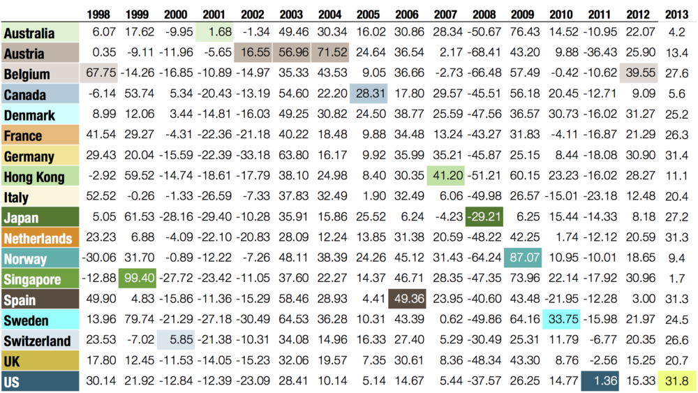In US dollars.Source: MSCI developed markets country indices (net dividends) with at least twenty-five years of data. MSCI data © MSCI 2014, all rights reserved; see MSCI disclosure page for additional information. Indices are not available for direct investment. Index performance does not reflect expenses associated with the management of an actual portfolio. Past performance is not a guarantee of future results.