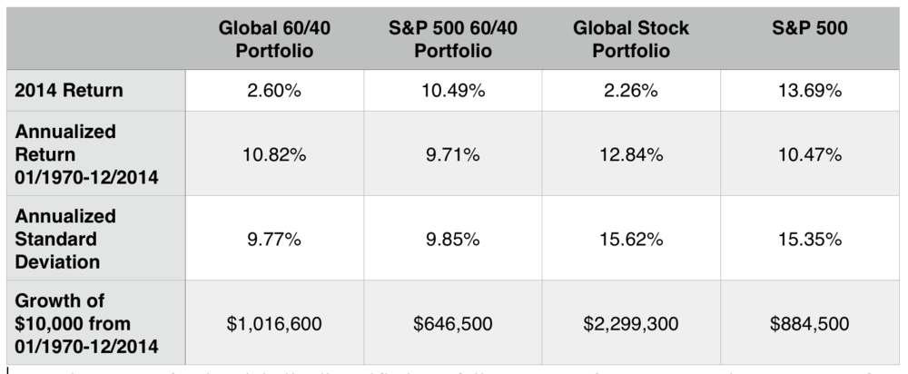 Note: the returns for the globally diversified portfolios are net of a 0.9% annual management fee.  The returns of the S&P 500 portfolios are net of a 0.1% annual fund fee.