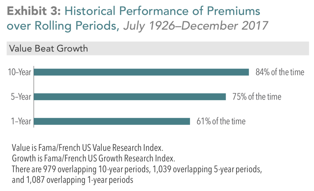 In US dollars. Based on rolling annualized returns using monthly data. Rolling multiyear periods overlap and are not independent. Fama/French data provided by Fama/French.    Indices are not available for direct investment. Their performance does not reflect the expenses associated with the management of an actual portfolio. Past performance is no guarantee of future results. Index descriptions available upon request.
